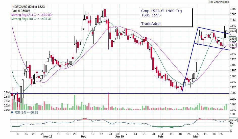 HDFCAMC - chart - 155872