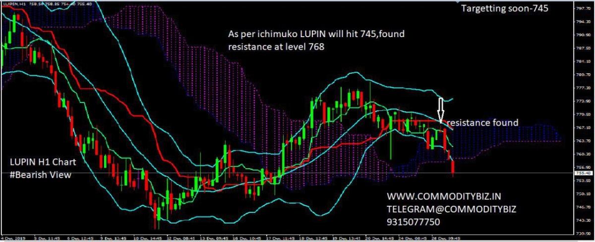 LUPIN - chart - 498482