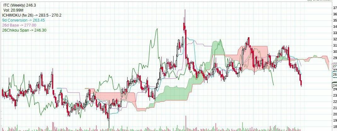 ITC - chart - 311669