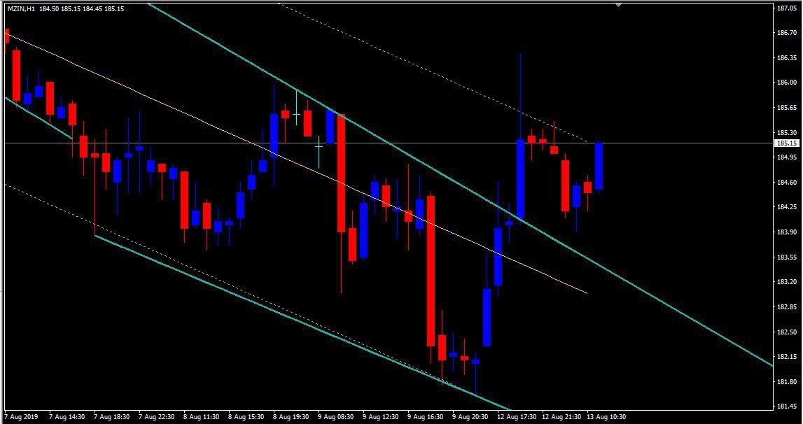 MCX:ZINC - chart - 311047