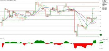 AVADHSUGAR - chart - 1203698