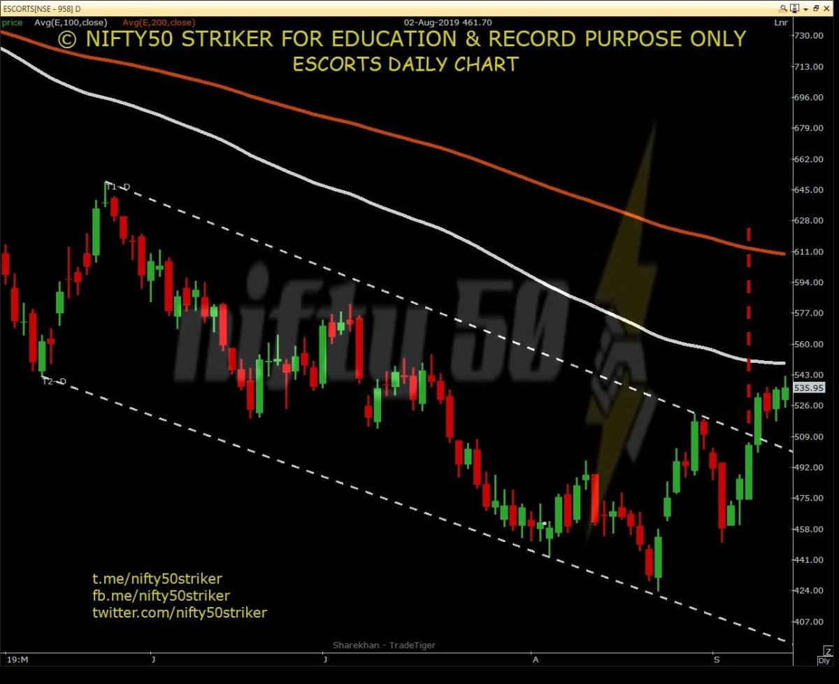 ESCORTS - chart - 360803