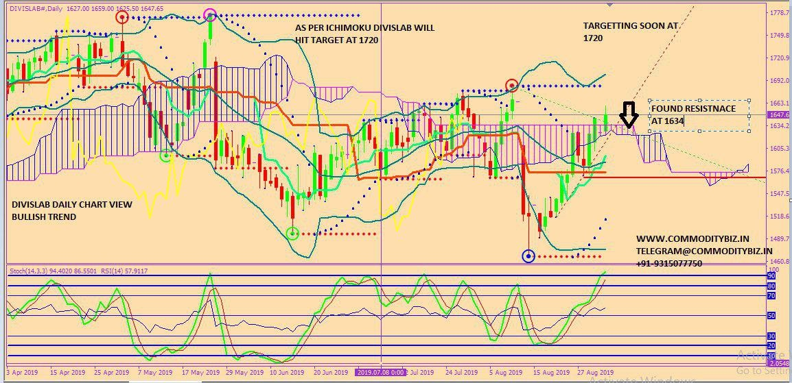 DIVISLAB - chart - 339485