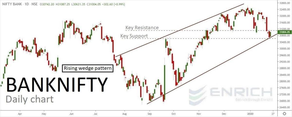 IDX:NIFTY BANK - chart - 554888