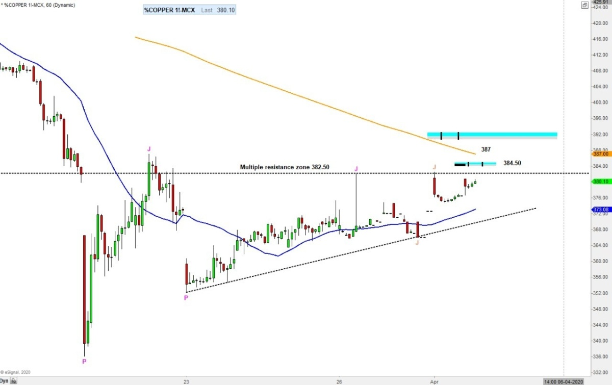 MCX:COPPER - chart - 700404