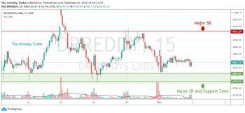 DRREDDY - chart - 1713077