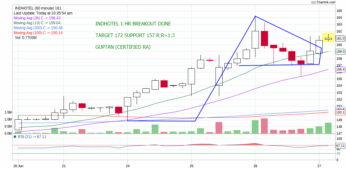 INDHOTEL - chart - 242635