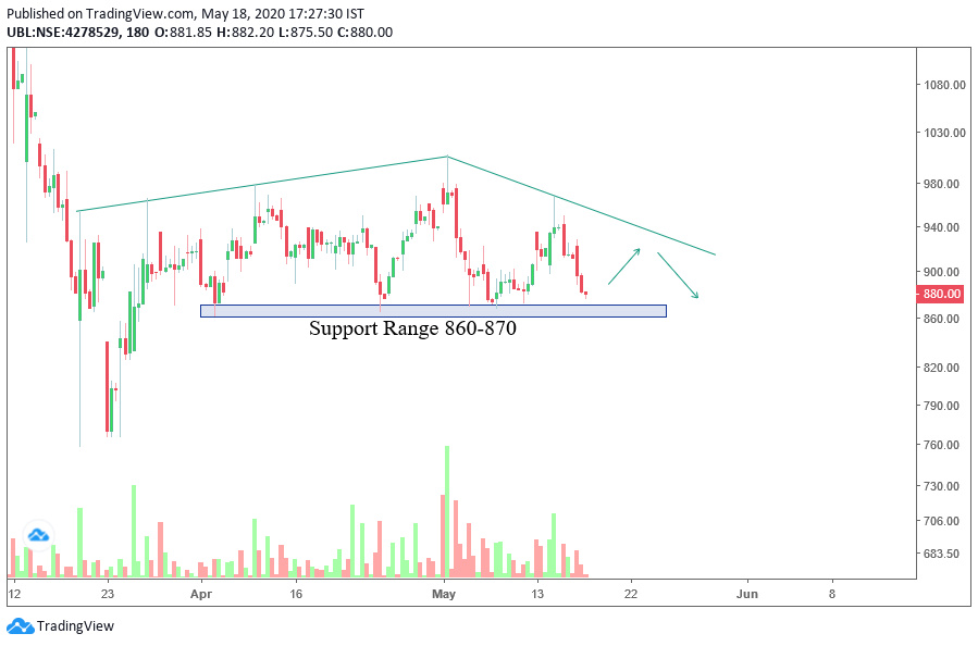 UBL - chart - 803230