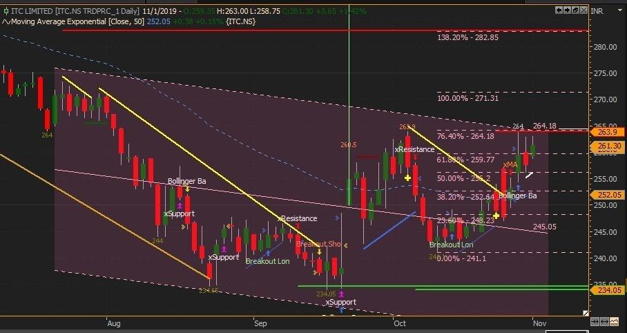 ITC - chart - 422337