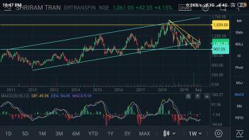 SRTRANSFIN - chart - 389933