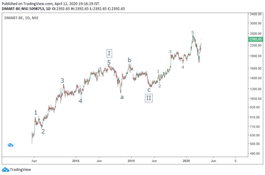 DMART - chart - 710438