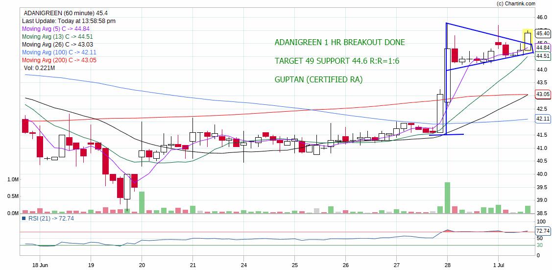 ADANIGREEN - chart - 247678