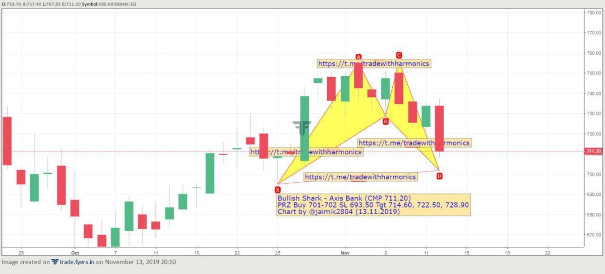 AXISBANK - chart - 437440