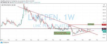 LINCPEN - chart - 1936811