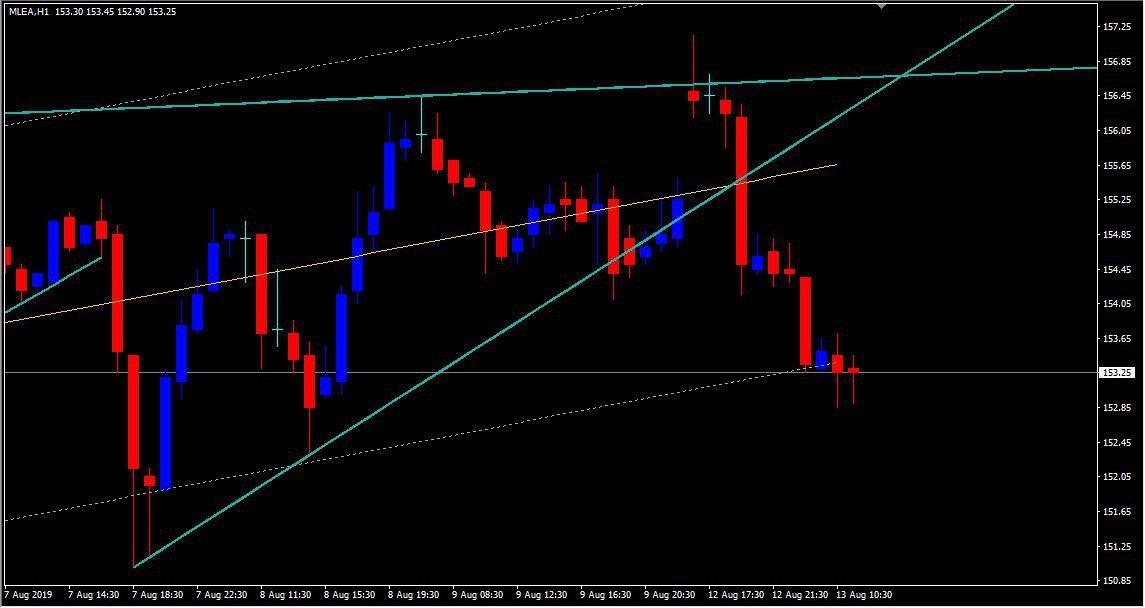 MCX:LEAD - chart - 310901