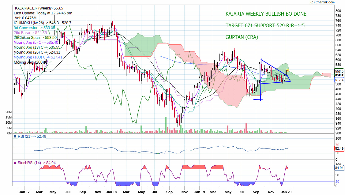 KAJARIACER - chart - 529374