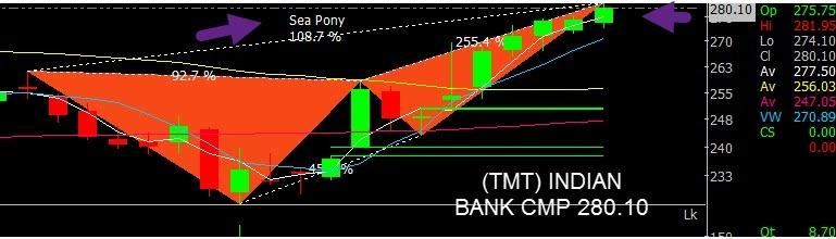 INDIANB - chart - 201053