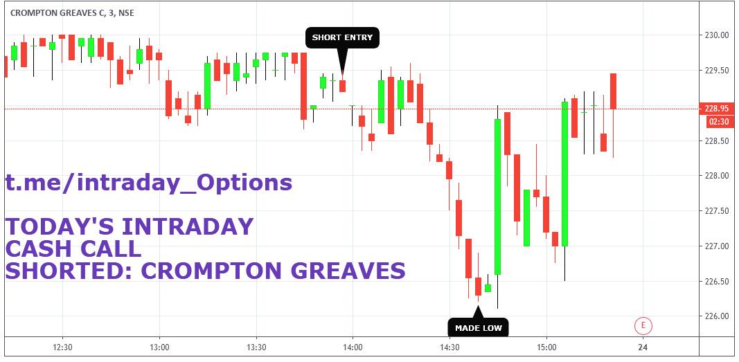 CROMPTON - chart - 281342