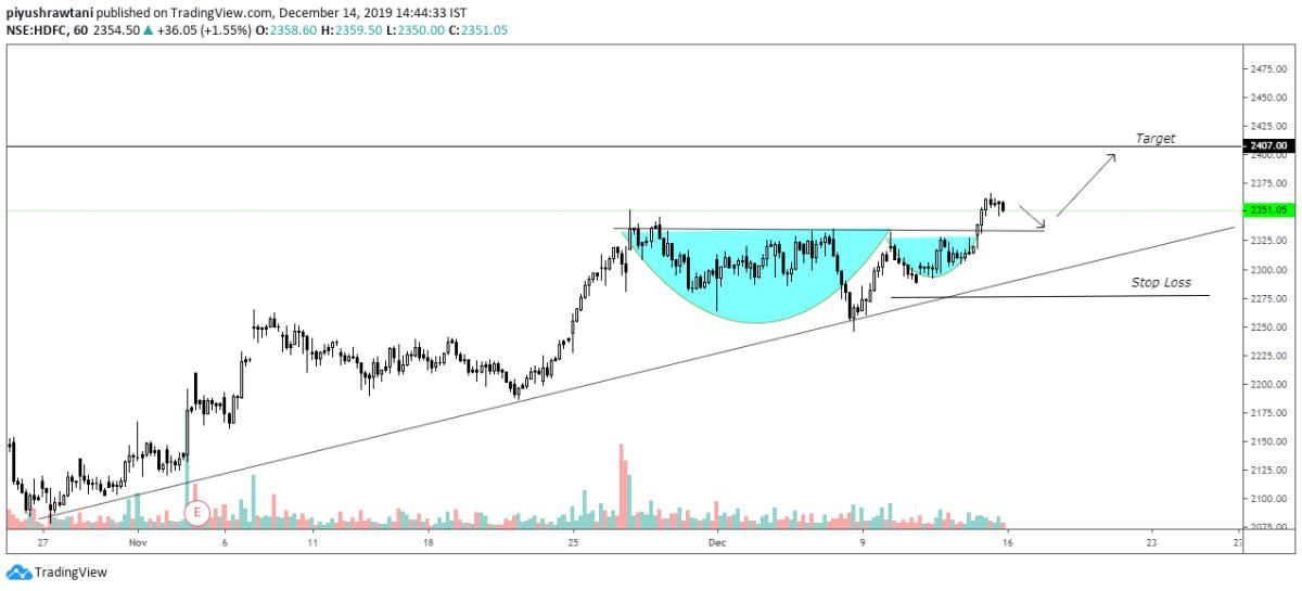 HDFC - chart - 482366