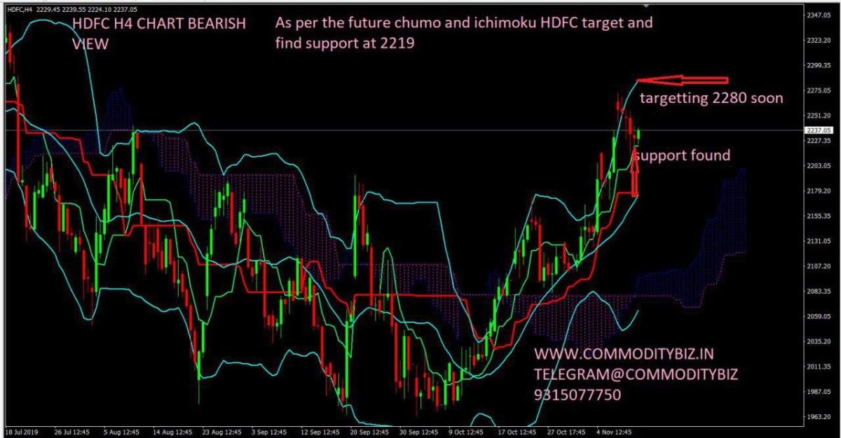 HDFC - chart - 434720