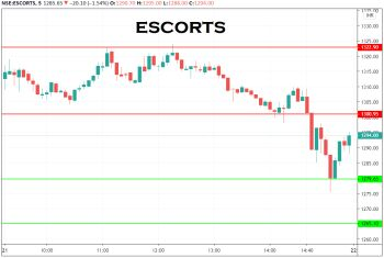 ESCORTS - chart - 1999844