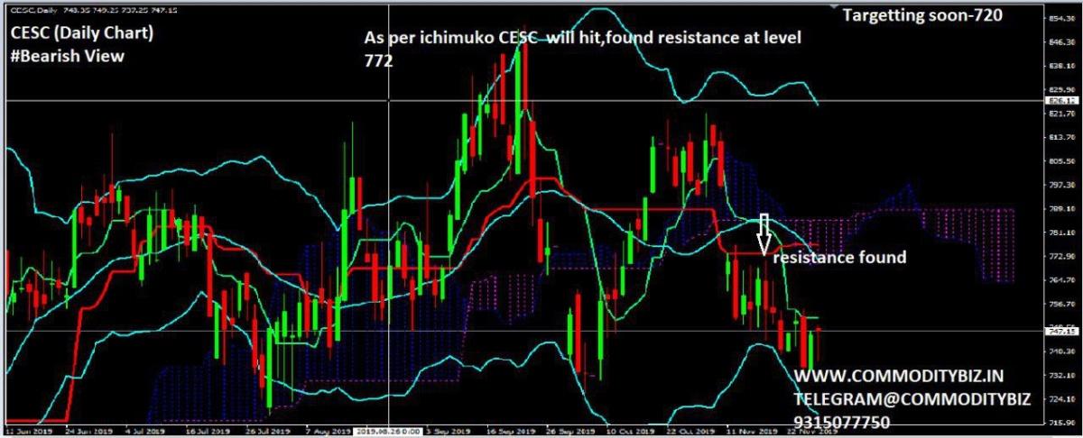 CESC - chart - 479502