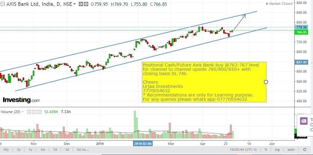AXISBANK - chart - 161428