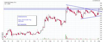 INDIACEM - chart - 2301952