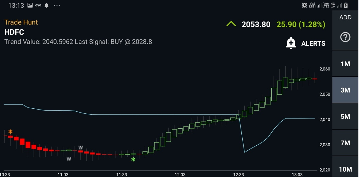HDFC - chart - 653195