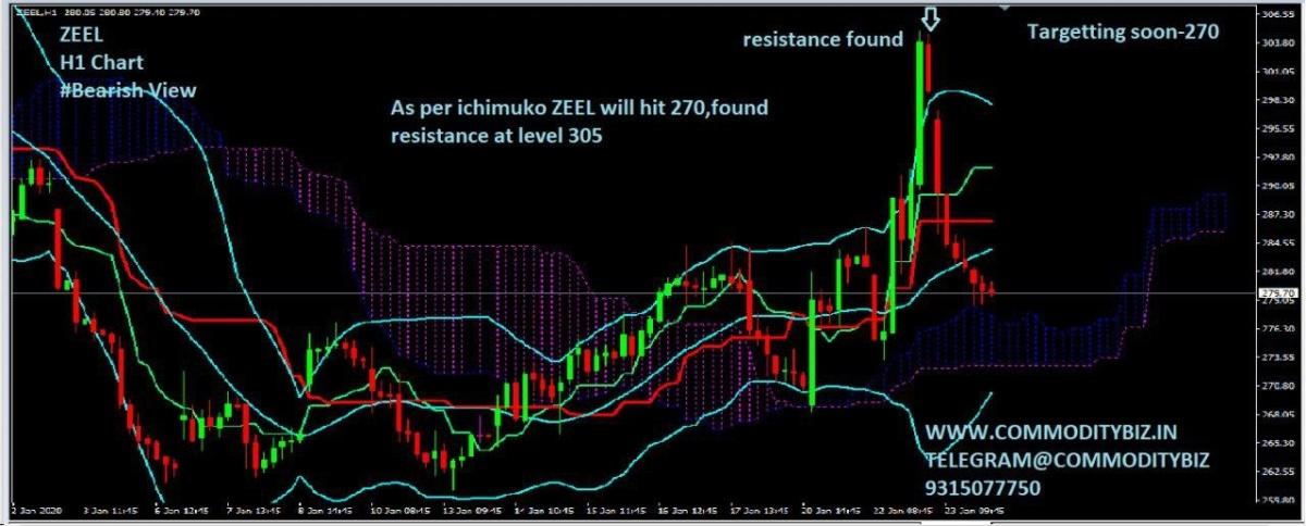 ZEEL - chart - 552746