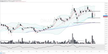 DMART - chart - 1119067