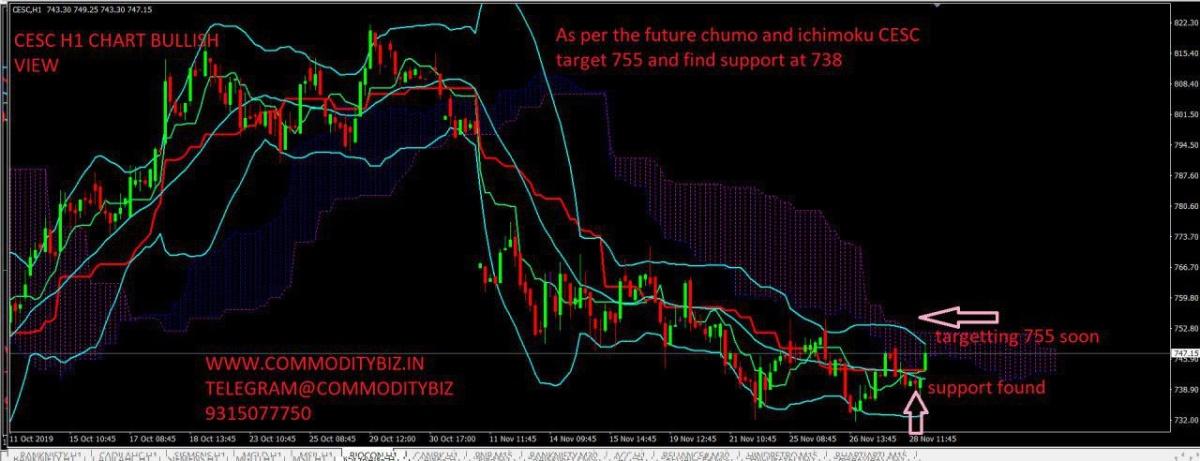CESC - chart - 496116