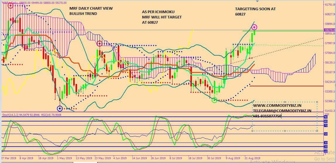MRF - chart - 329891
