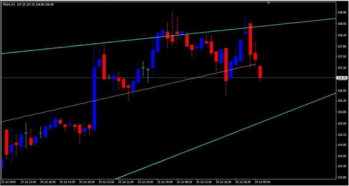 MCX:LEAD - chart - 289623