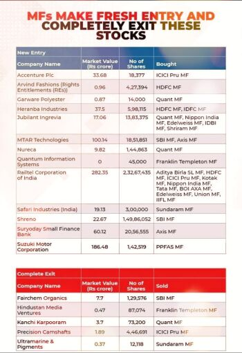 Mutual Funds - 2539799