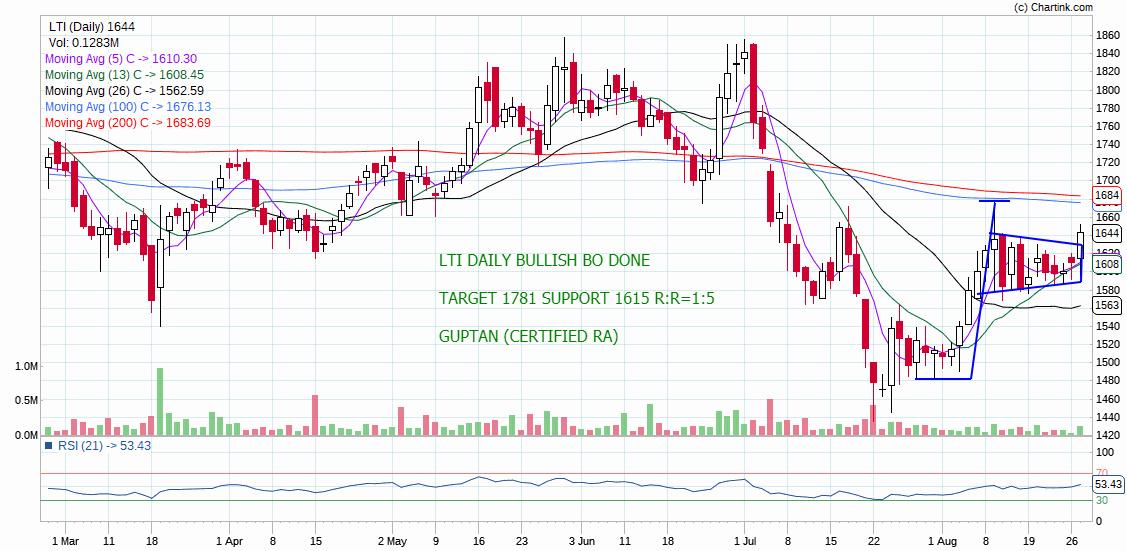 LTI - chart - 330358