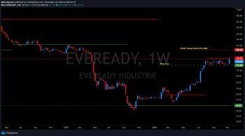 EVEREADY - chart - 1640379