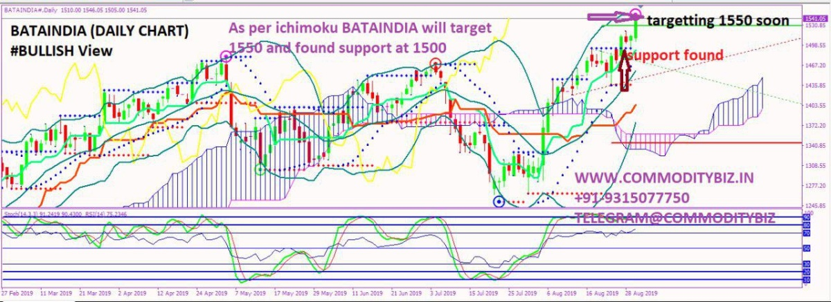 BATAINDIA - chart - 336523