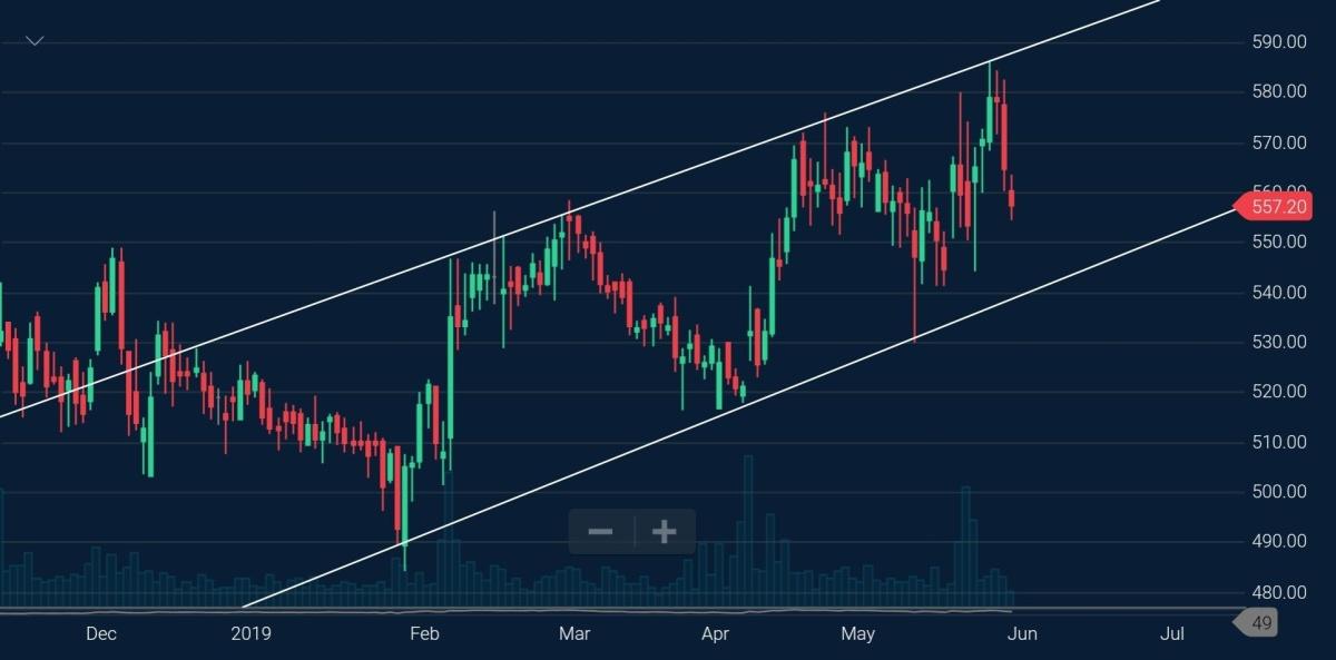 CIPLA - chart - 201382