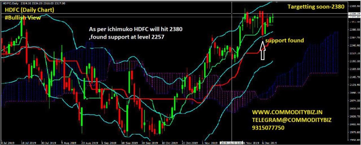 HDFC - chart - 479506