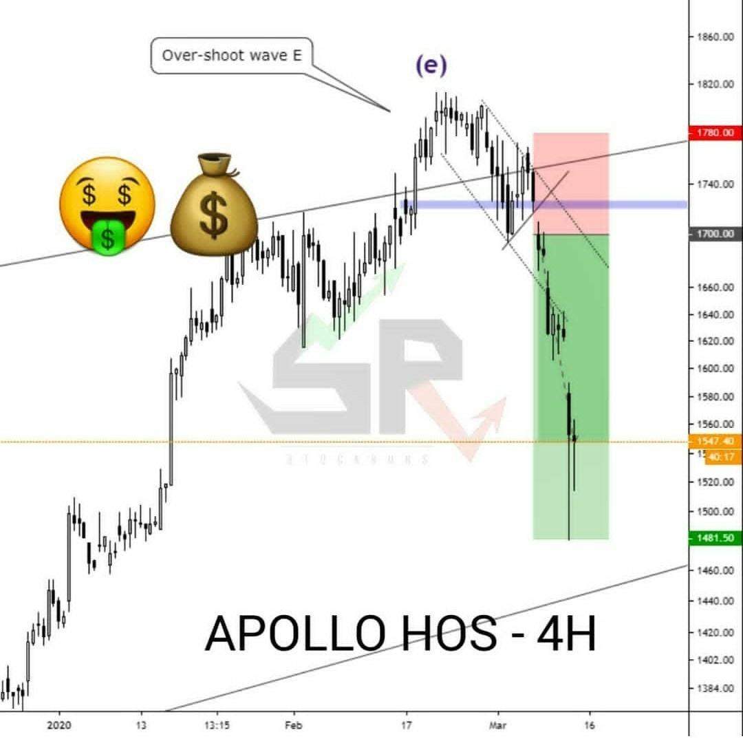 APOLLOHOSP - chart - 656435