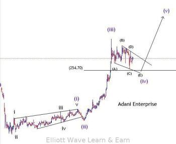 ADANIENT - chart - 1377655
