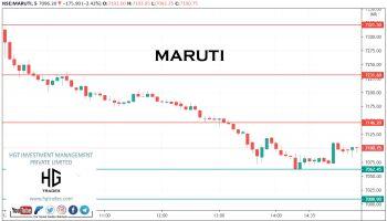 MARUTI - chart - 2398606