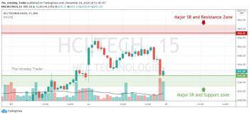 HCLTECH - chart - 1684336