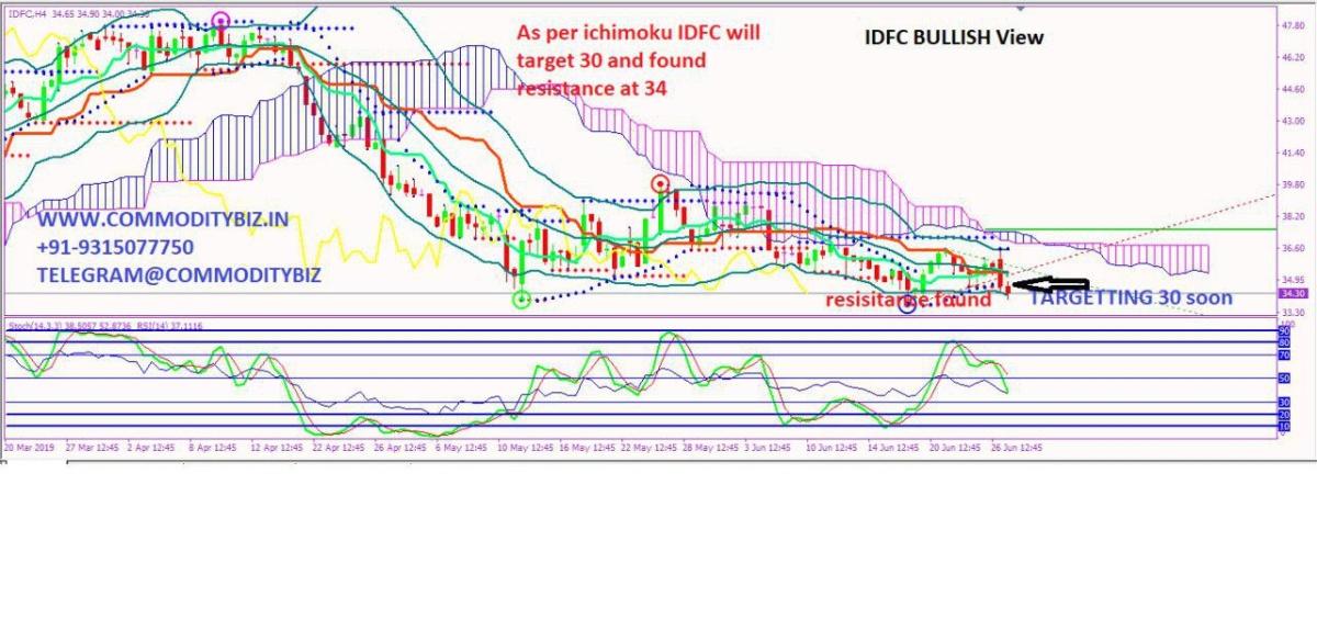IDFC - chart - 256946