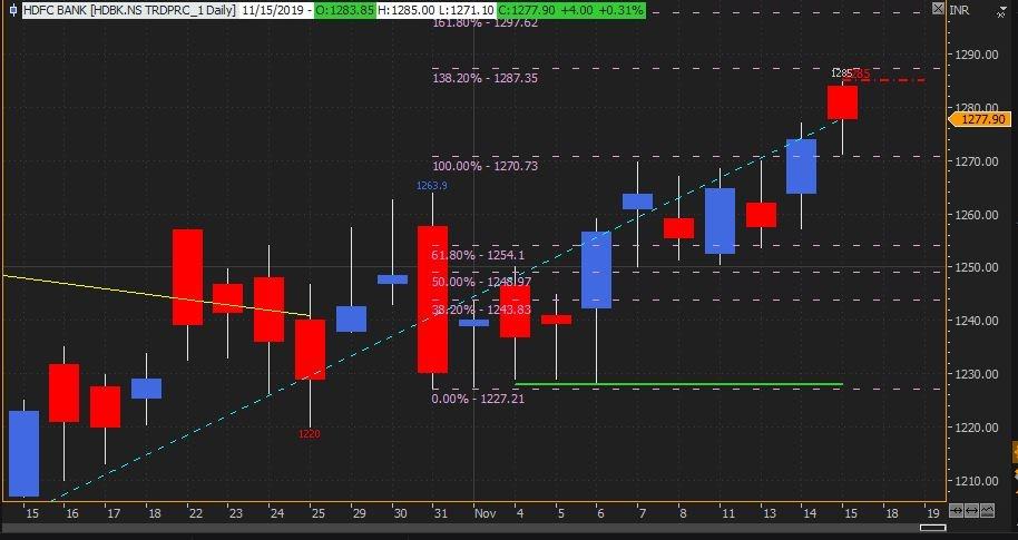 HDFCBANK - chart - 442227