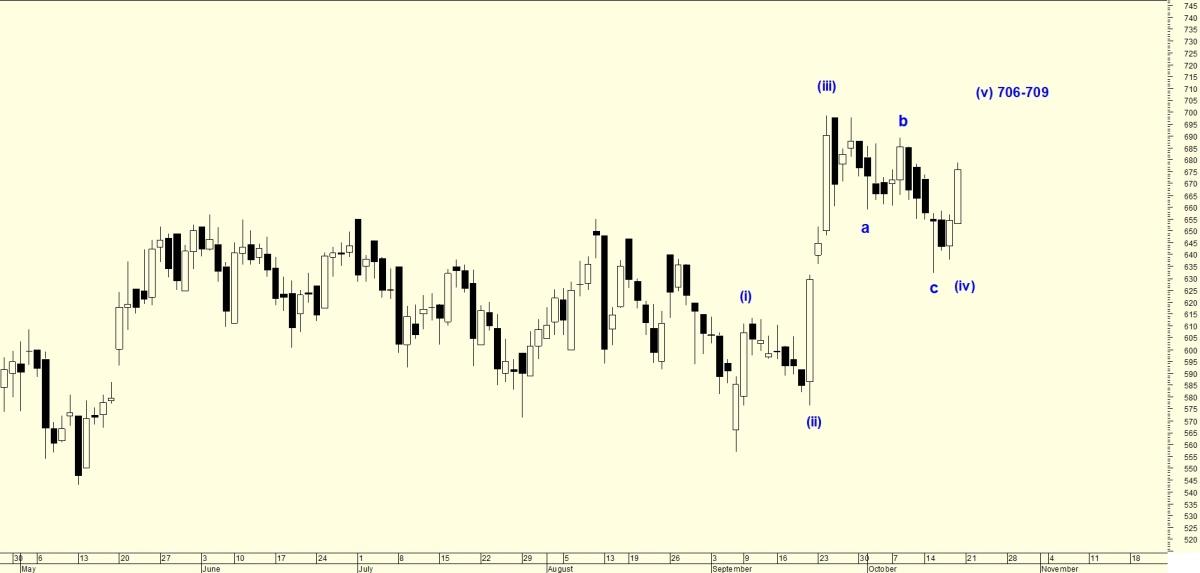 MUTHOOTFIN - chart - 406164