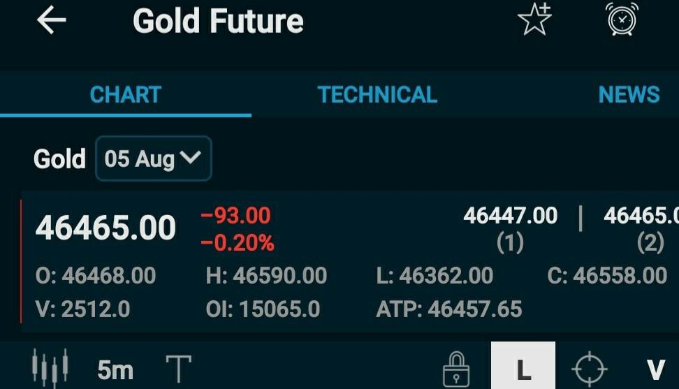 MCX:GOLD - 857899