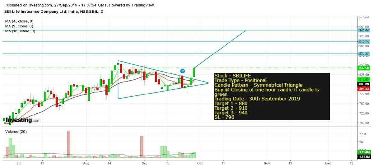 SBILIFE - chart - 401581