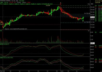 AXISBANK - chart - 474975
